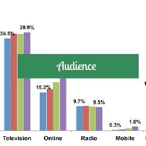 Atteindre votre audience